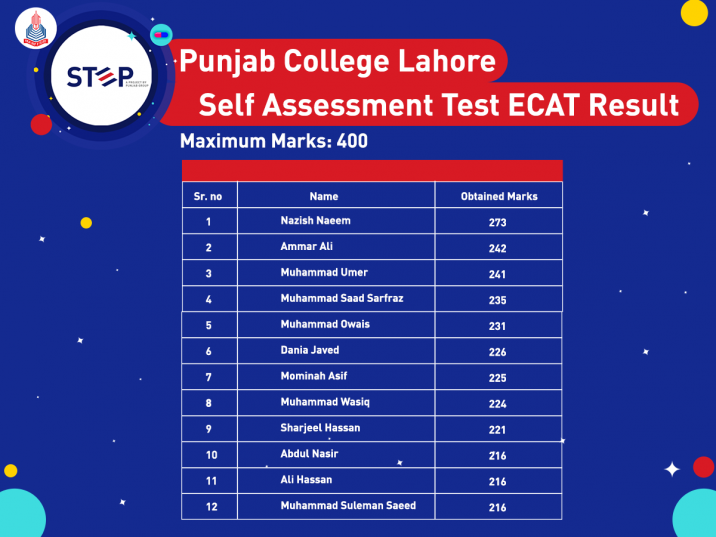 Self Assessment Test Toppers -