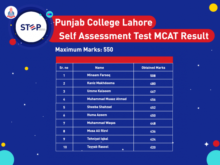 STEP - marks lahore mcat