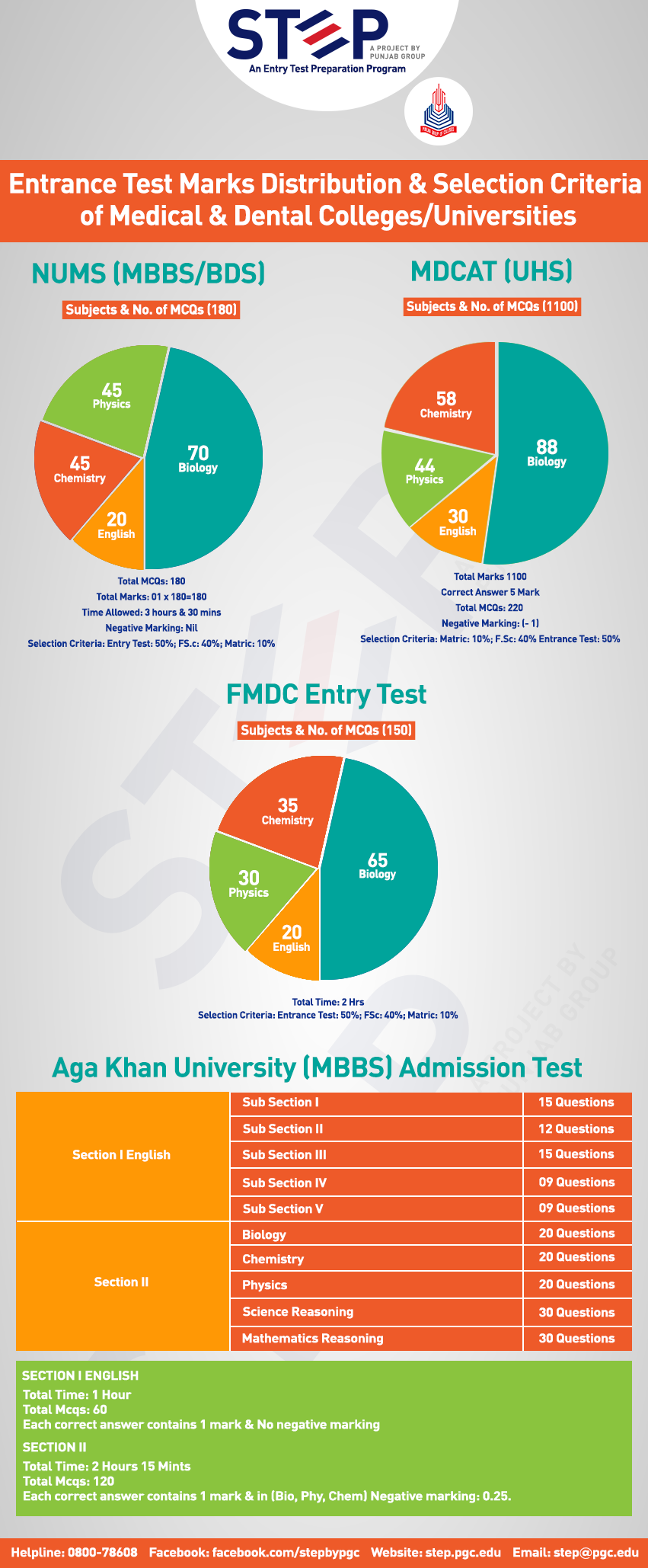 Selection Criteria & Marks Distribution of Medical & Dental Colleges/Universities Entrance Test