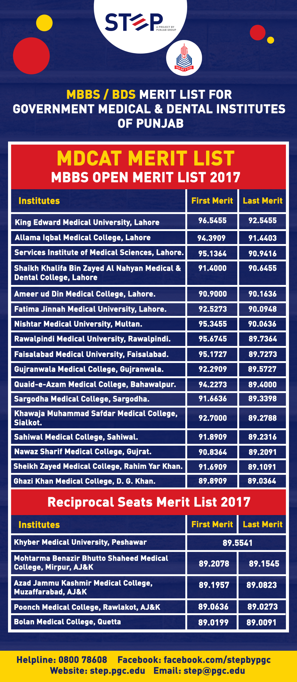 Merit & Selection lists of MBBS/BDS programs for Public Medical & Dental Institutes of Punjab 2017